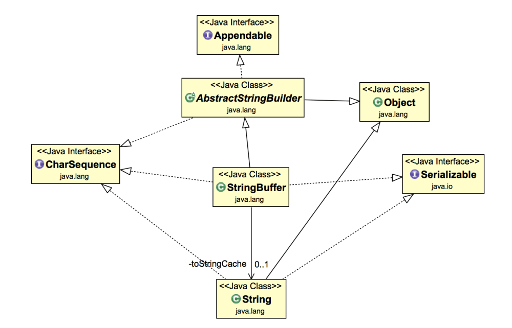 medium resolution of stringbuffer in java