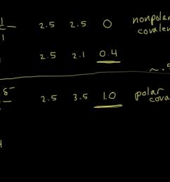 chemical bonding lewi diagram pdf [ 1280 x 720 Pixel ]