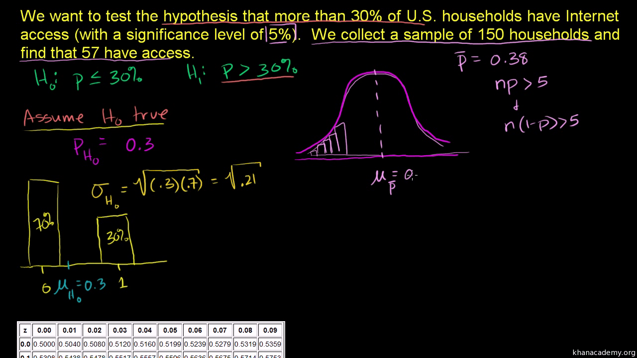 Hypothesis Testing And P Values Video Khan Academy