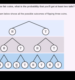 tree diagram for a fair coin flipping [ 1280 x 720 Pixel ]