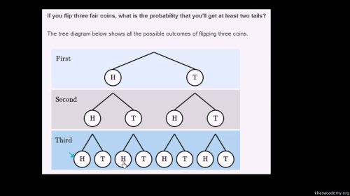 small resolution of tree diagram for a fair coin flipping