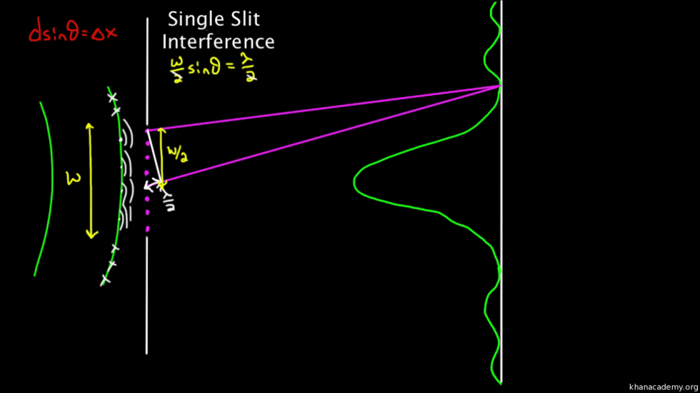 medium resolution of diffraction and constructive and destructive interference article khan academy