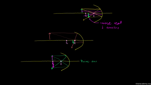small resolution of ray diagram real