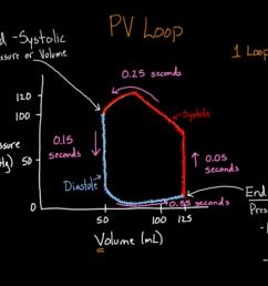 isovolumetric pv line diagram [ 1280 x 720 Pixel ]