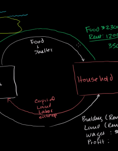 also circular flow of income and expenditures video khan academy rh khanacademy