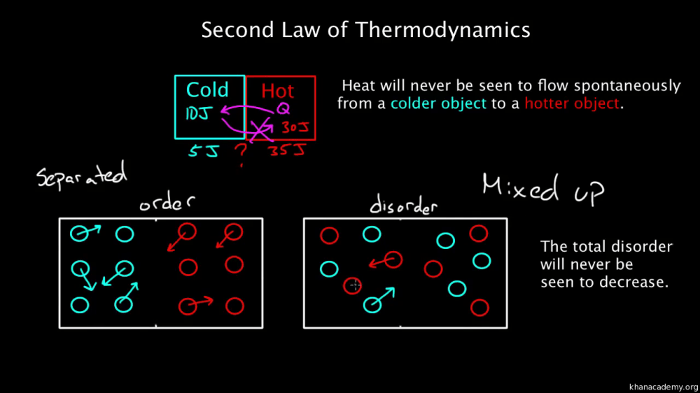 medium resolution of pv diagrams part 2 isothermal isometric adiabatic processes video khan academy