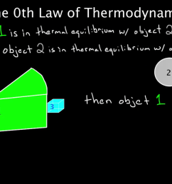 pv diagrams part 2 isothermal isometric adiabatic processes video  [ 1280 x 720 Pixel ]