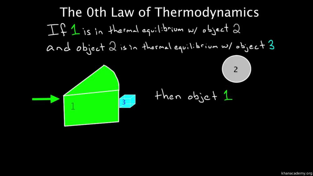 medium resolution of pv diagrams part 2 isothermal isometric adiabatic processes video