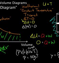 pv diagrams part 2 isothermal isometric adiabatic processes video khan academy [ 1280 x 720 Pixel ]