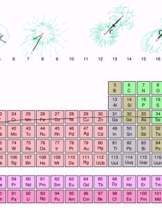 also atomic radius trends on periodic table video khan academy rh khanacademy