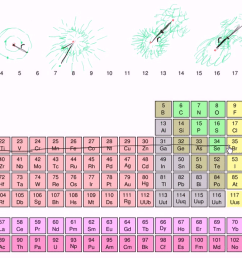 periodic table layout diagram [ 1280 x 720 Pixel ]