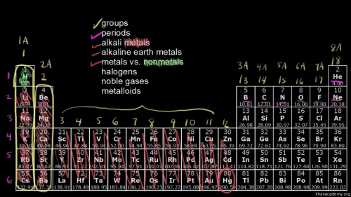 small resolution of counting valence electrons for main group elements video khan academy