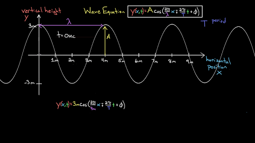 mechanical wave diagram square d water pump pressure switch wiring the equation of a video khan academy introduction to waves