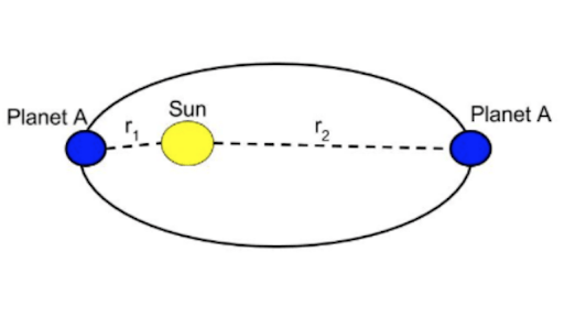 Gravitational potential energy at large distances review