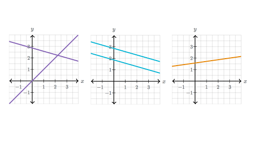 Graphing Systems Of Equations Worksheet Answers