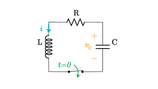 La respuesta natural de un circuito RLC. Variaciones