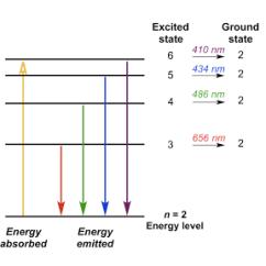 Mercury Energy Level Diagram Trane Thermostat Wiring Tutorial Bohr S Model Of Hydrogen Article Khan Academy