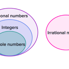 Venn Diagram Of Rational And Irrational Numbers 2007 Chevy Equinox Engine Classifying Review Article Khan Academy