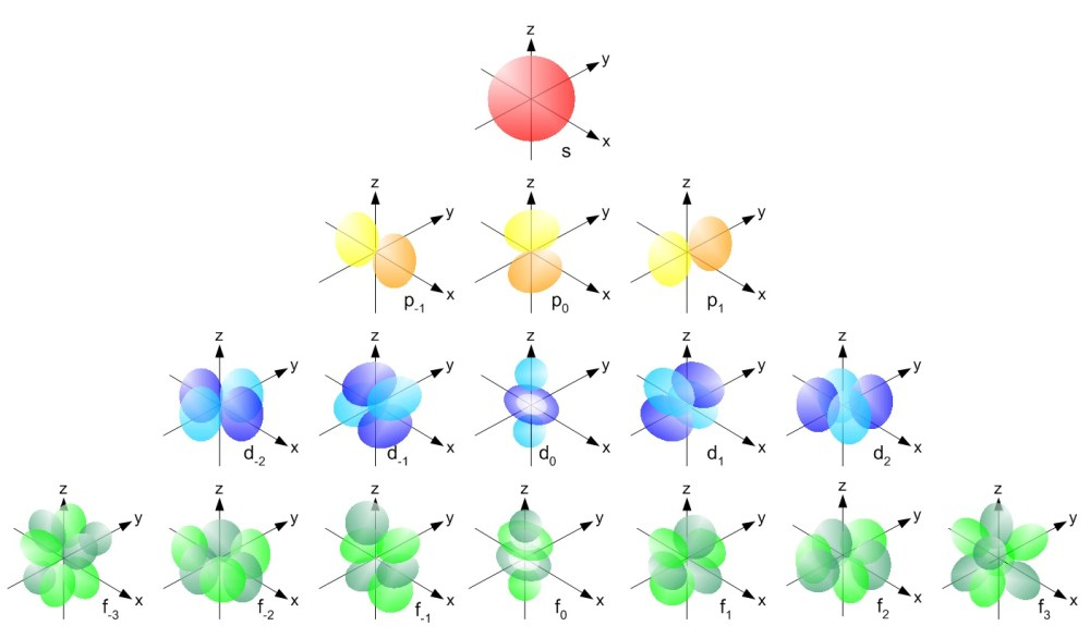medium resolution of shapes of atomic orbitals
