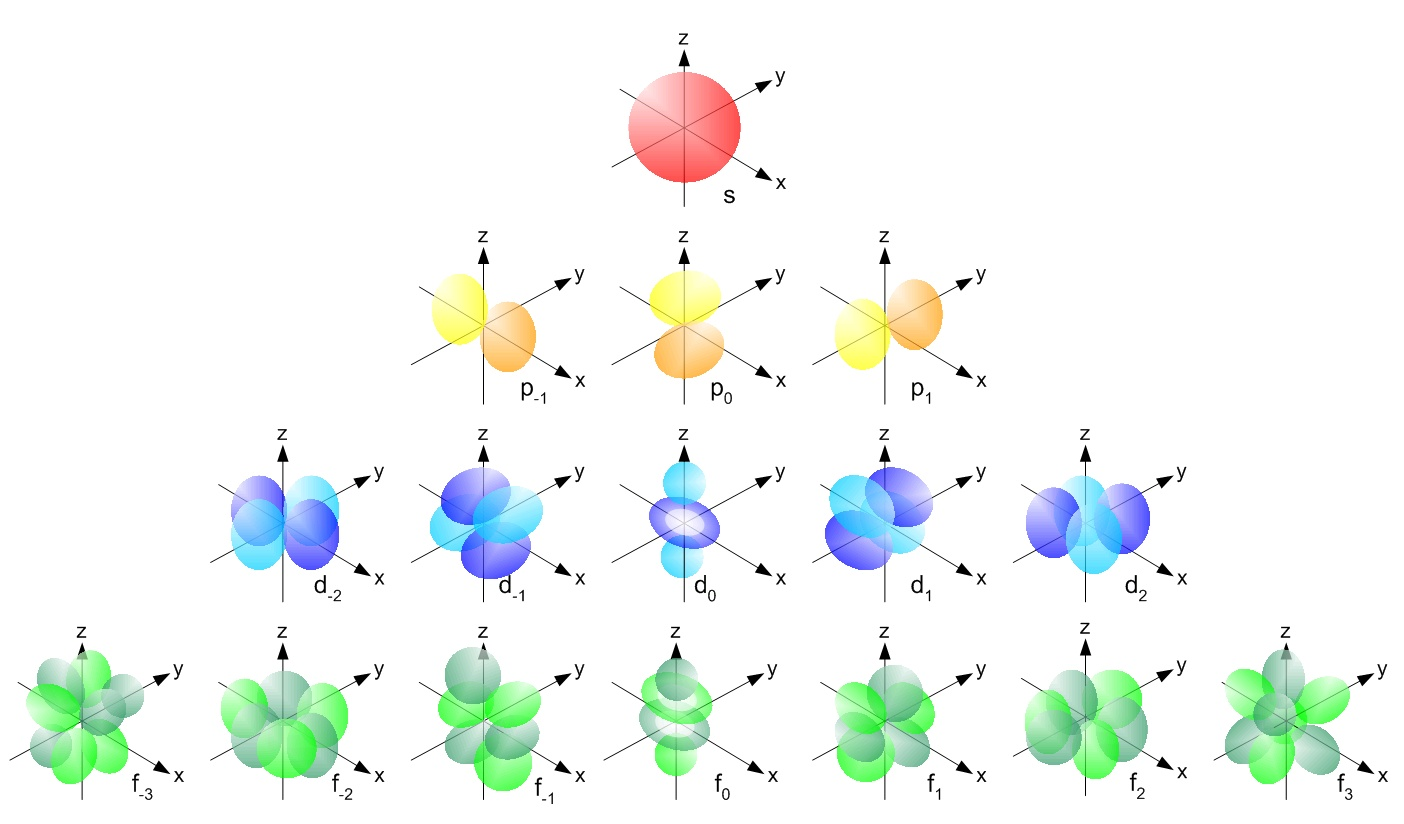 hight resolution of shapes of atomic orbitals