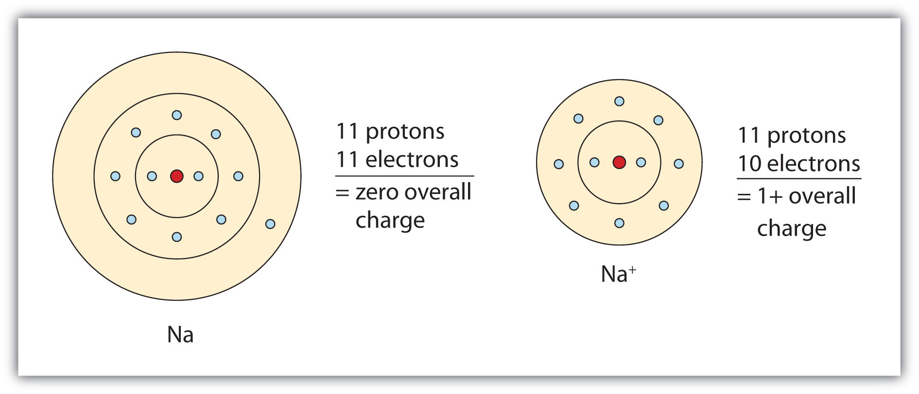 simple atom diagram general electric induction motor wiring molecules and compounds overview atomic structure article khan academy