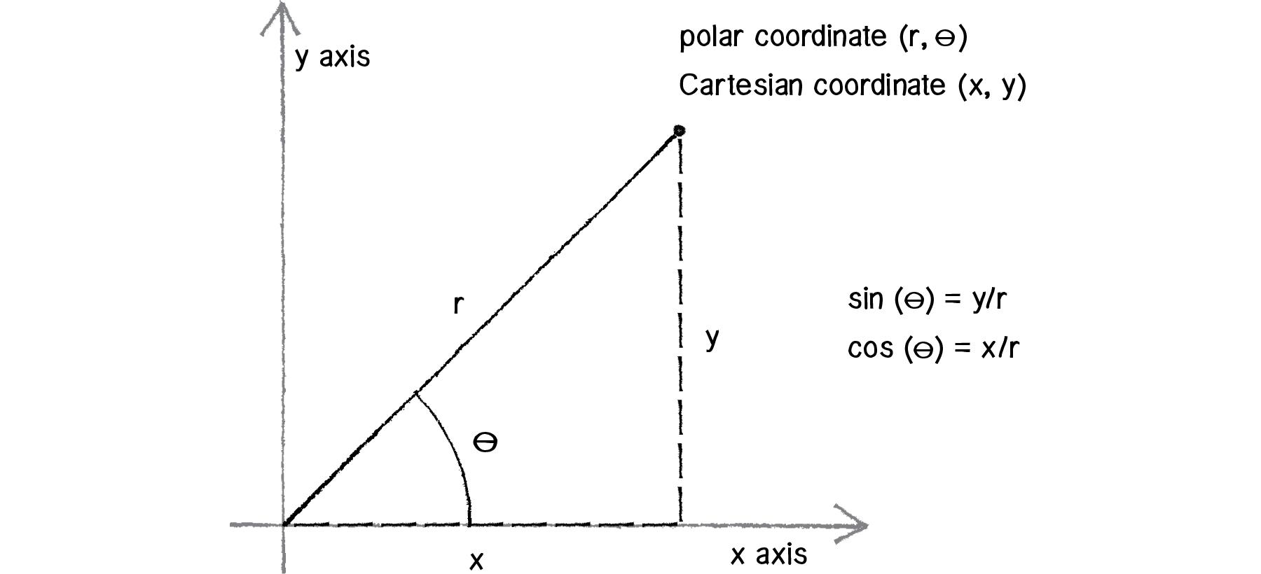 Polar Coordinates Article