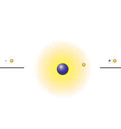 a hydrogen cation a hydrogen atom and a hydrogen anion  [ 1582 x 574 Pixel ]