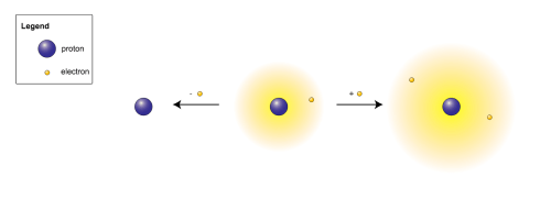 small resolution of a hydrogen cation a hydrogen atom and a hydrogen anion