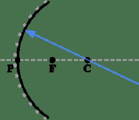 Concave Mirror Ray Diagram Class 10 ~ DIAGRAM