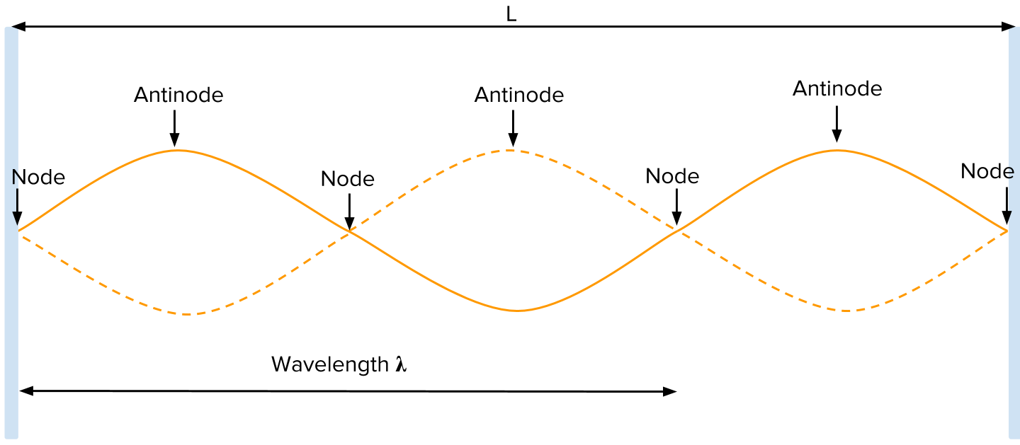 hight resolution of figure 4 for the third harmonic of a standing wave between two fixed ends the wavelength is two thirds the length of the string and its frequency is