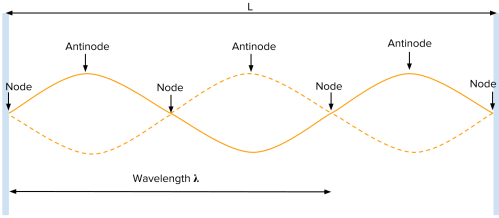 small resolution of figure 4 for the third harmonic of a standing wave between two fixed ends the wavelength is two thirds the length of the string and its frequency is