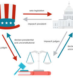 image showing how the branches of the government can check each other with examples  [ 1130 x 834 Pixel ]