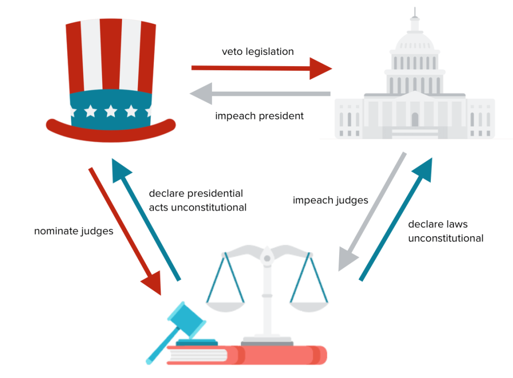 medium resolution of image showing how the branches of the government can check each other with examples