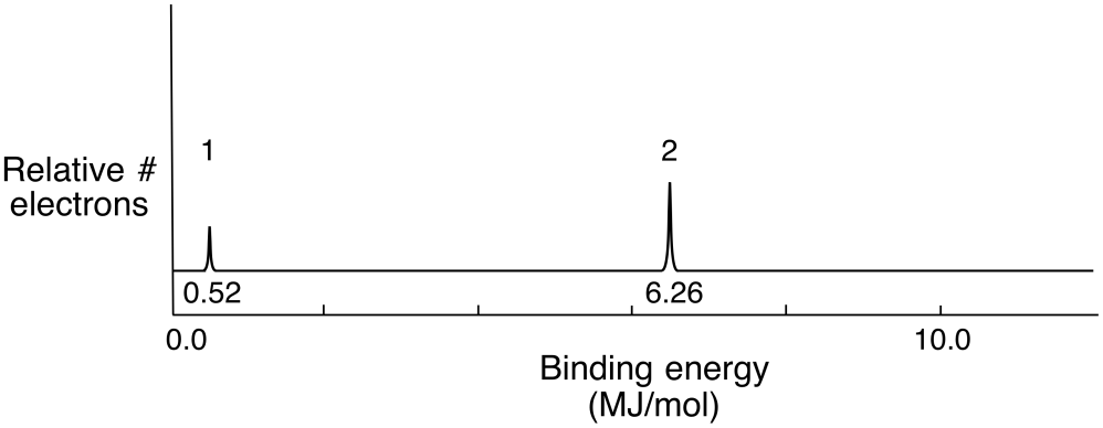 medium resolution of pes spectrum of lithium which has 1 electron with a binding energy of 0 52 mj