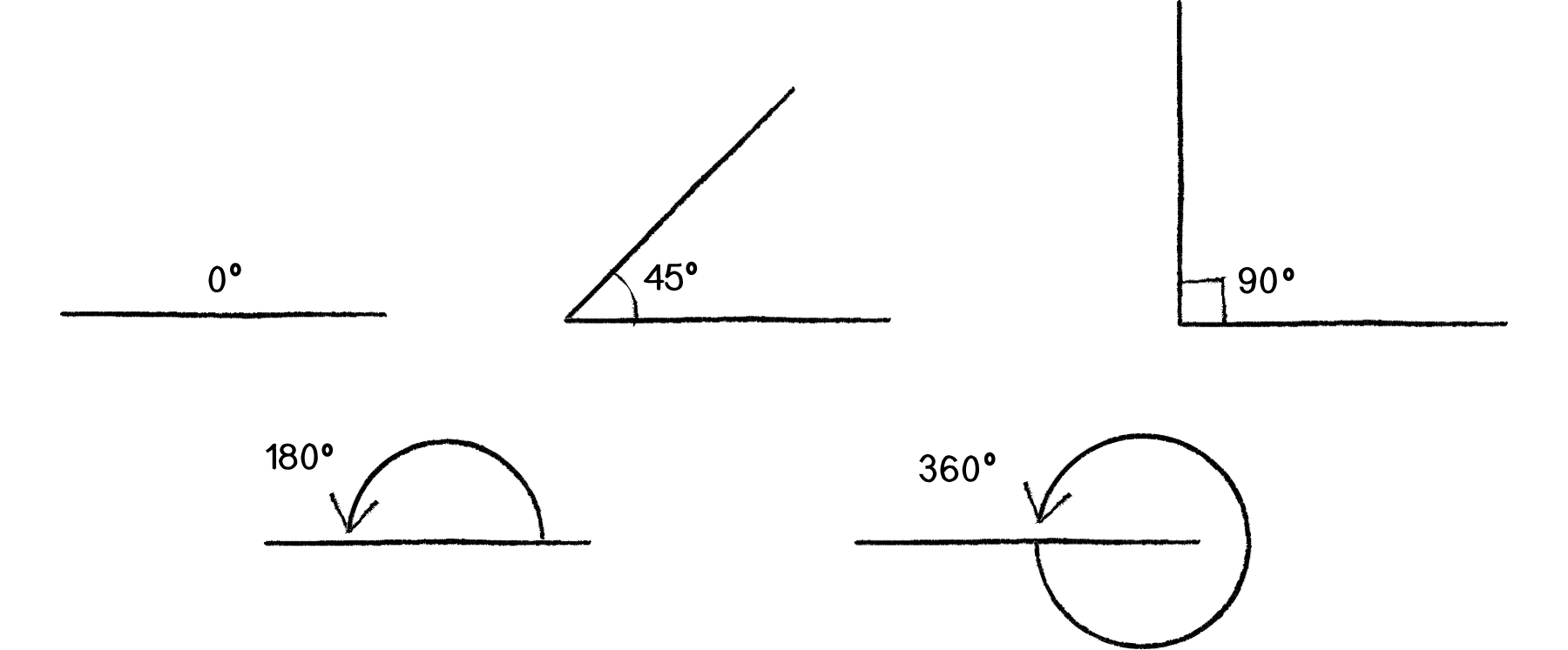 hight resolution of angles