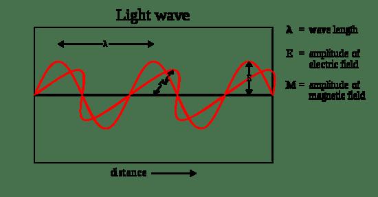 Light Waves Chem Worksheet 5 1 Answer Key ...