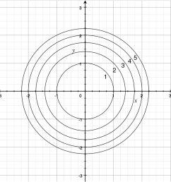 contour map of f x y x 2 y [ 1000 x 1060 Pixel ]