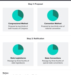 diagram of each form of proposing and ratifying an amendment  [ 1110 x 1372 Pixel ]