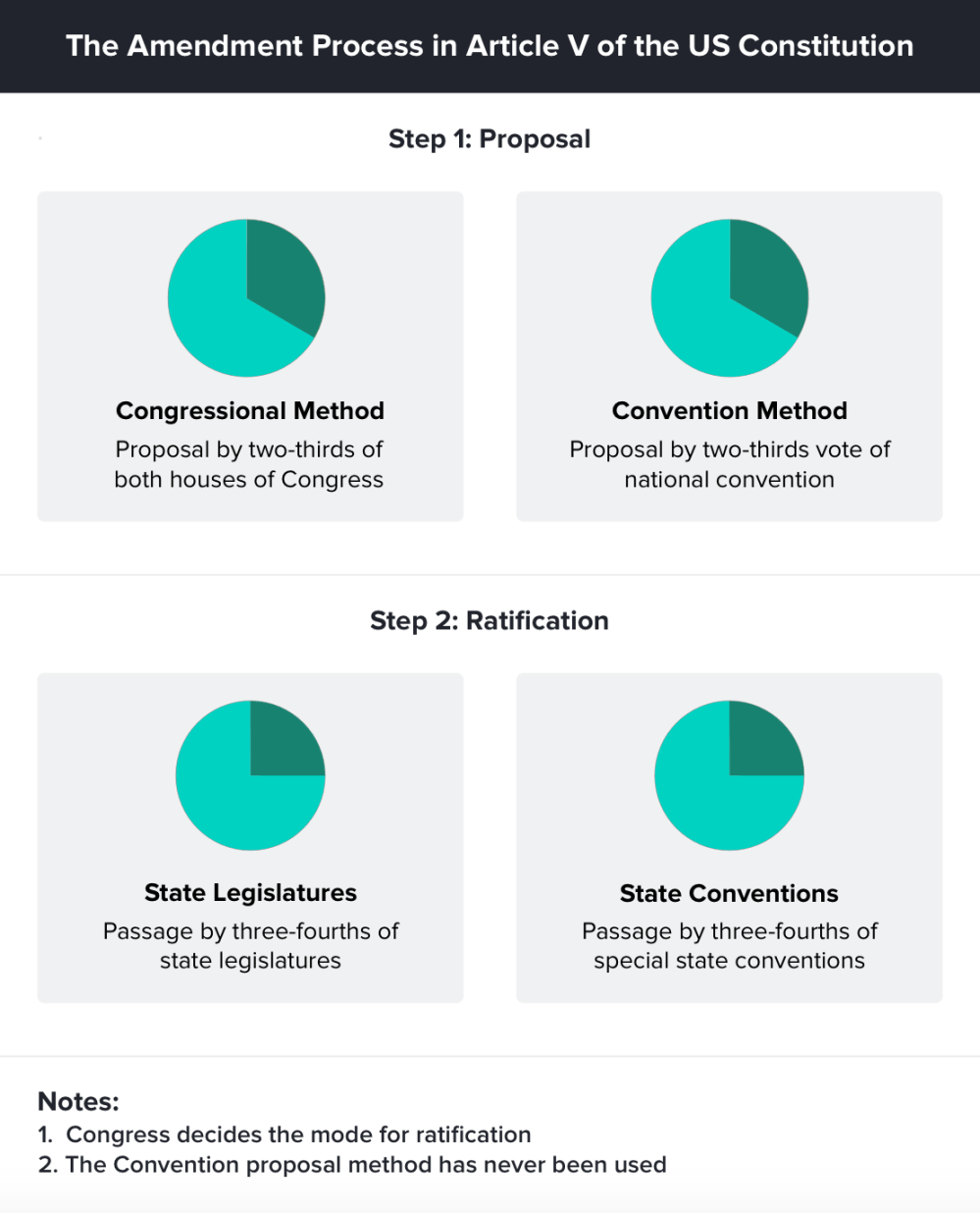 medium resolution of diagram of each form of proposing and ratifying an amendment