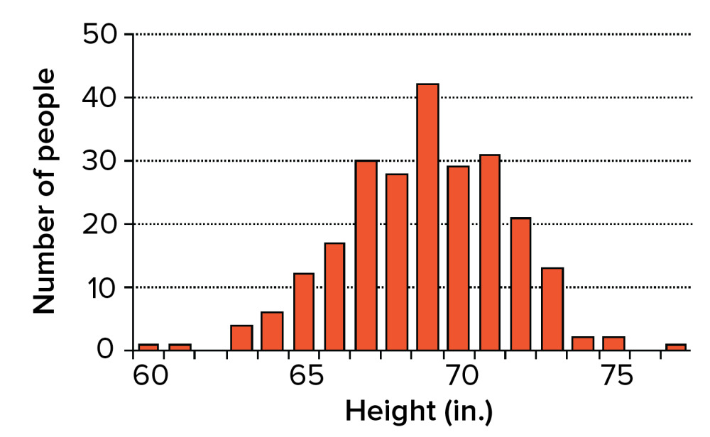 medium resolution of histogram showing height in inches of male high school seniors in a sample group the