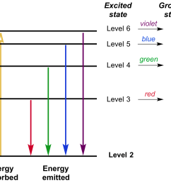 the transitions from the higher energy levels down to the second energy level in a hydrogen [ 1663 x 1474 Pixel ]