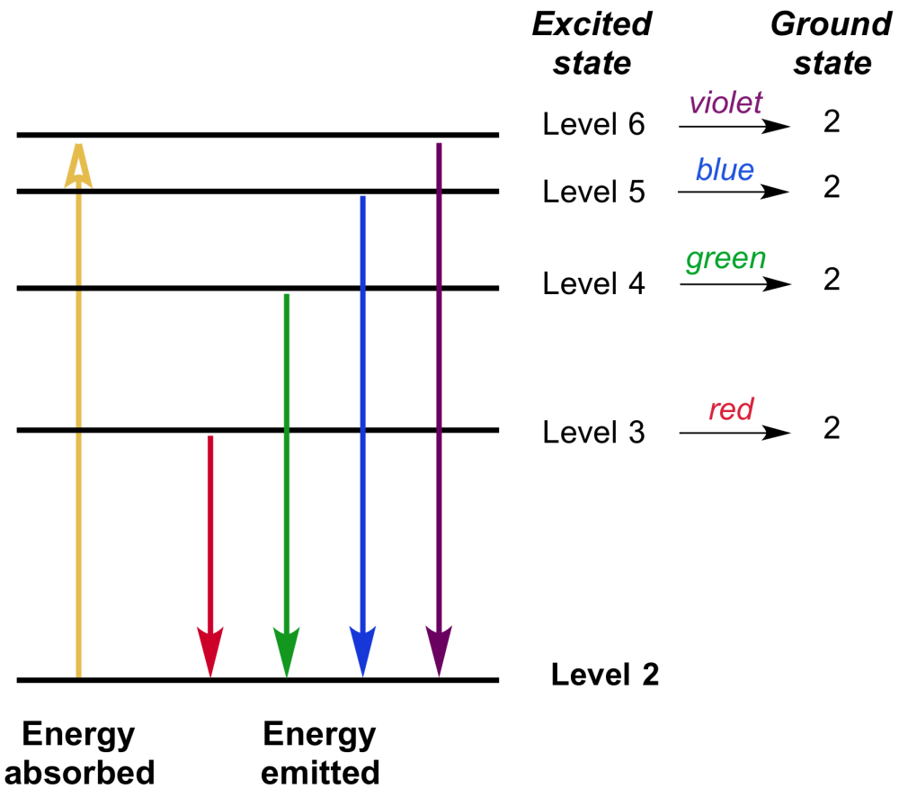medium resolution of the transitions from the higher energy levels down to the second energy level in a hydrogen