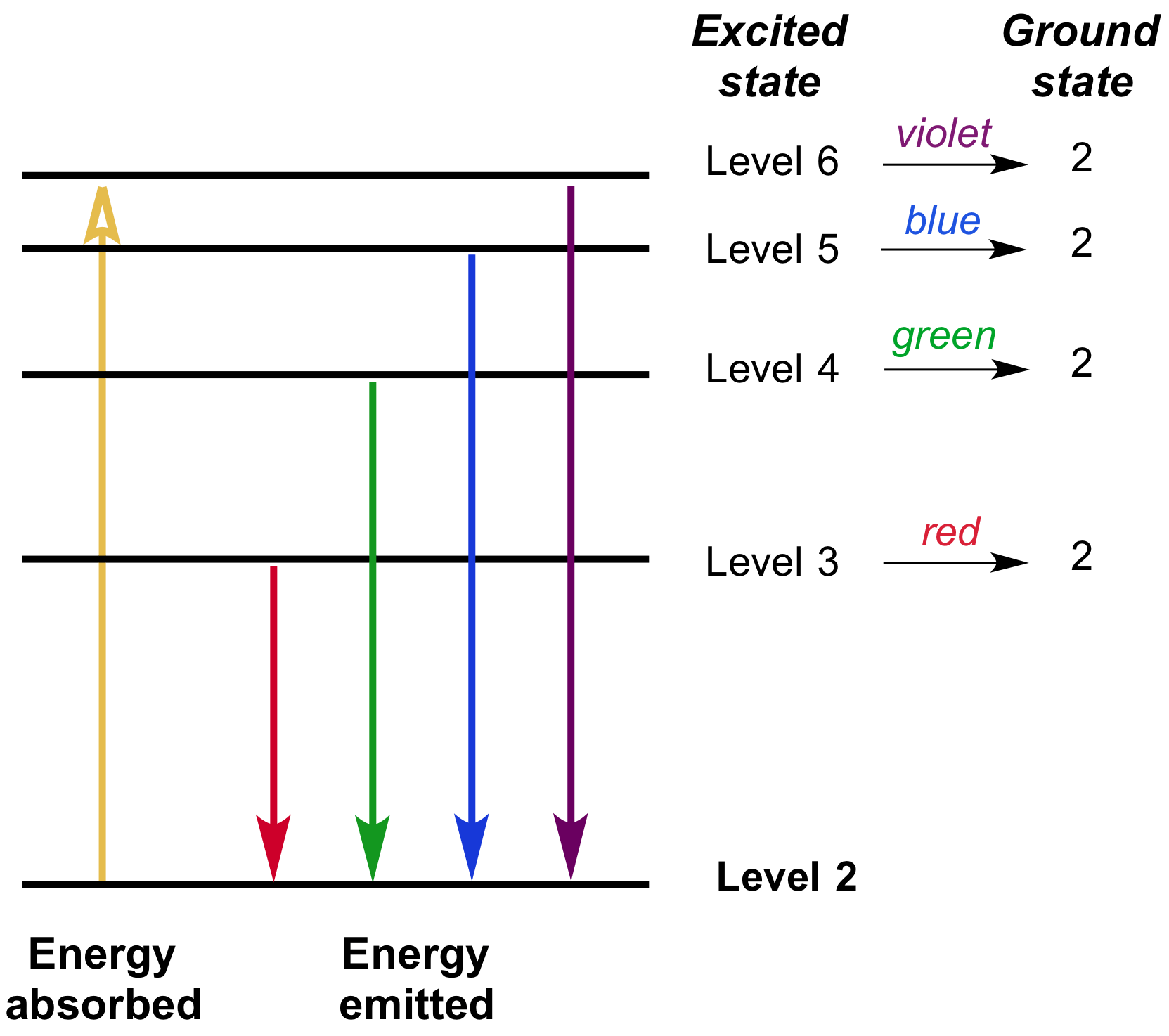 hight resolution of the transitions from the higher energy levels down to the second energy level in a hydrogen