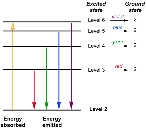 small resolution of the transitions from the higher energy levels down to the second energy level in a hydrogen