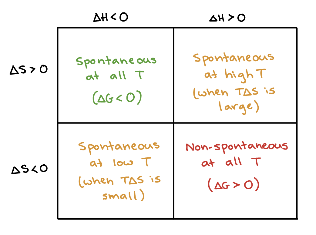 hight resolution of chart showing how the signs of h and s affect reaction spontaneity reactions