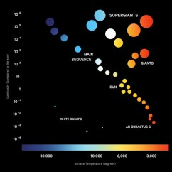 Hertzsprung Russell Diagram Activity Ford 7 Pin Trailer Plug Wiring Gallery Stars Article Khan Academy The