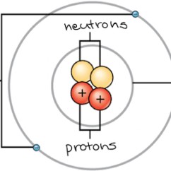 Simple Atom Diagram Perkins Diesel Timing Matter Elements And Atoms Chemistry Of Life Article Khan Academy