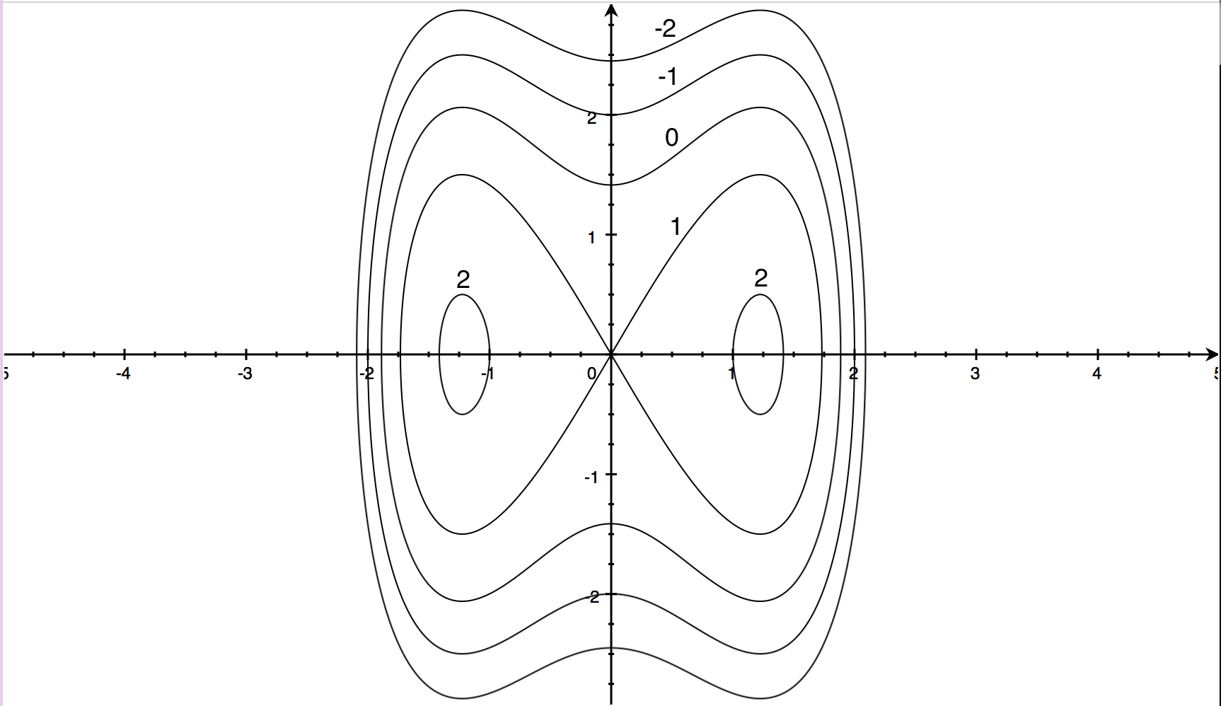 A Contour Map Of A Function Is Shown Use It To Make A
