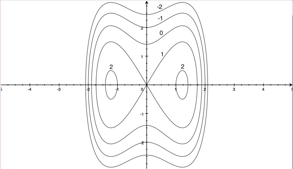 medium resolution of example contour map