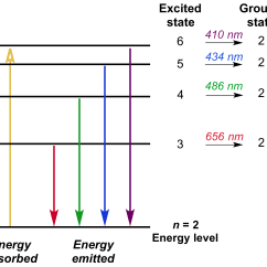 Energy Level Diagram For Aluminum Fast Xfi 2 0 Wiring Bohr S Model Of Hydrogen Article Khan Academy The Showing Transitions Balmer Series Which Has N